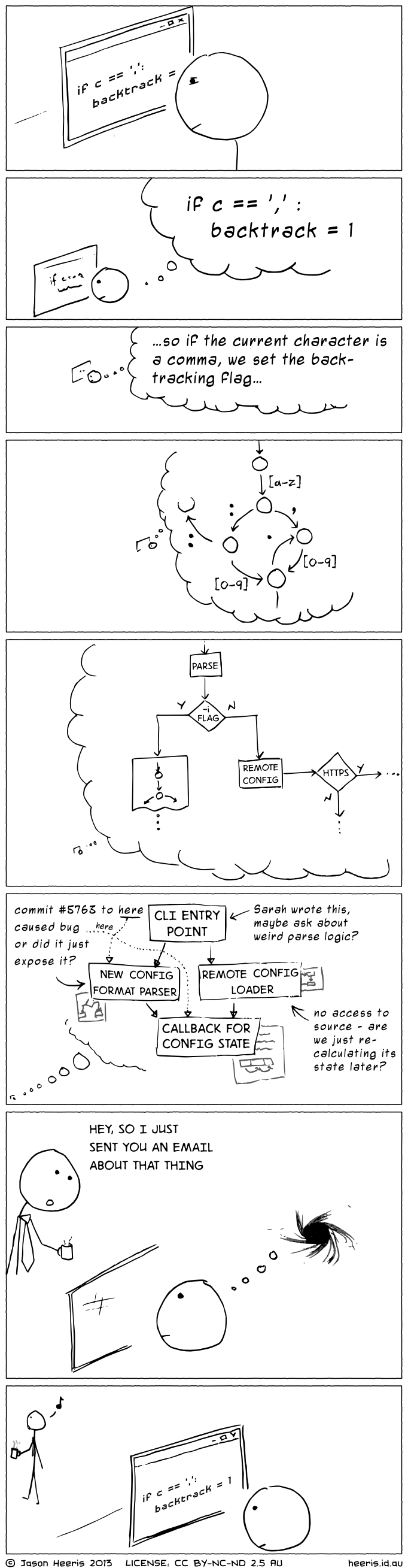 This Is Why You Shouldn't Interrupt a Programmer - The Slightly Disgruntled Scientist