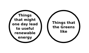 Greens support for renewable energy